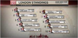 london-chess-classic-2015-1
